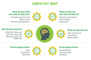 Redhead Digital Marketing Empathy Map